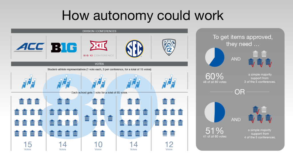 ncaa power 5 autonomy